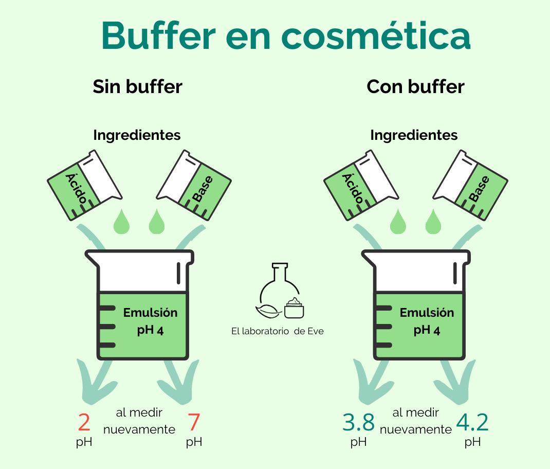 Buffer En Cosmética Casera El Laboratorio De Eve
